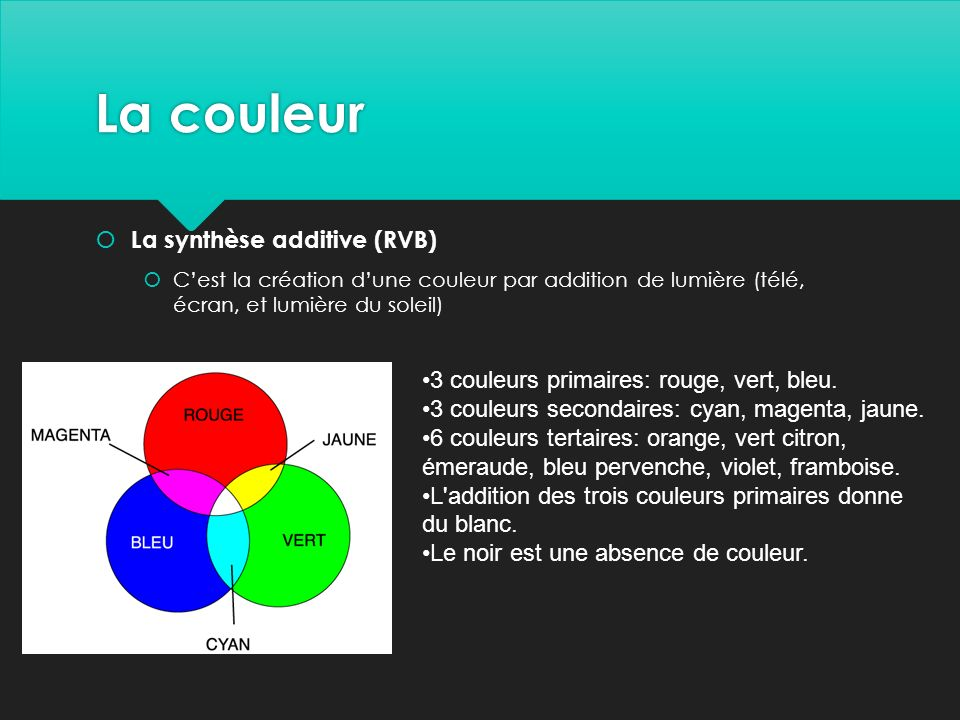 La couleur La synthèse additive (RVB)