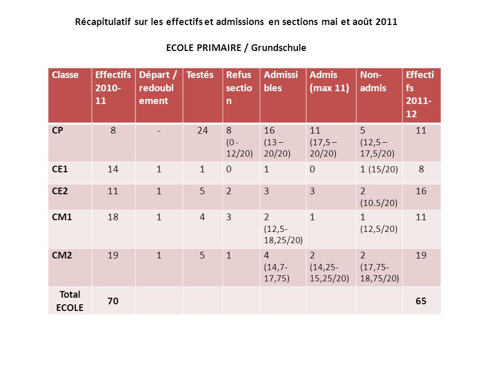 Récapitulatif sur les effectifs et admissions en sections mai et août 2011 ECOLE PRIMAIRE / Grundschule