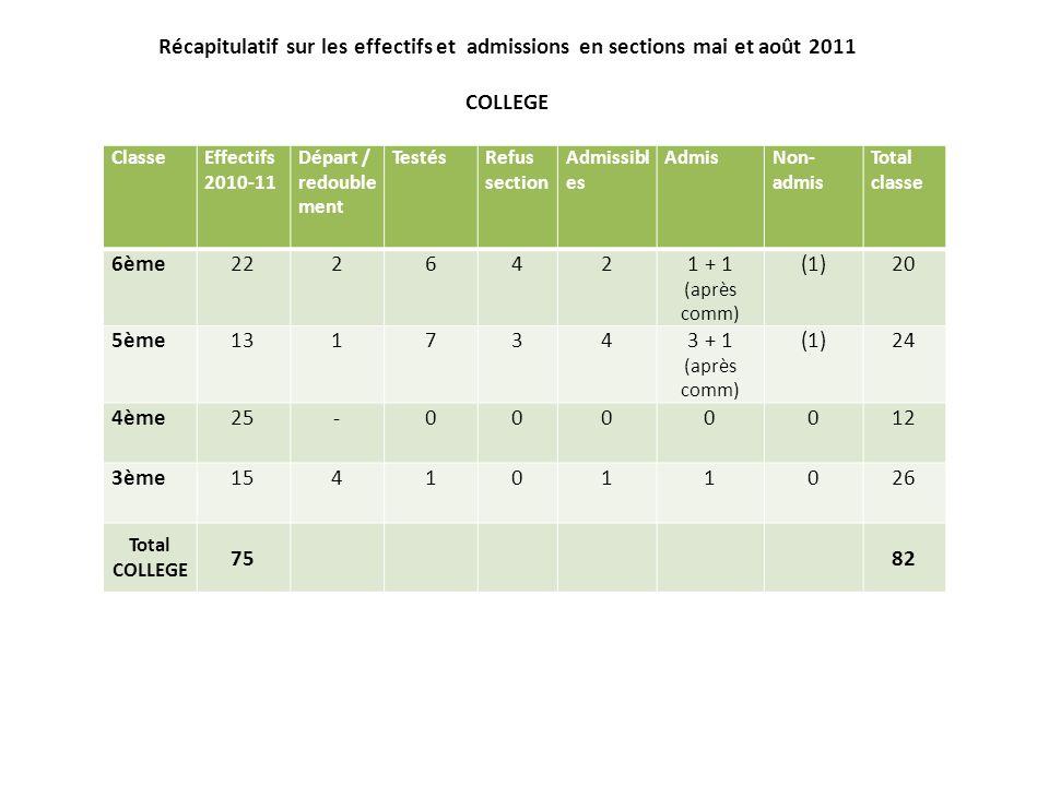 Récapitulatif sur les effectifs et admissions en sections mai et août 2011 COLLEGE