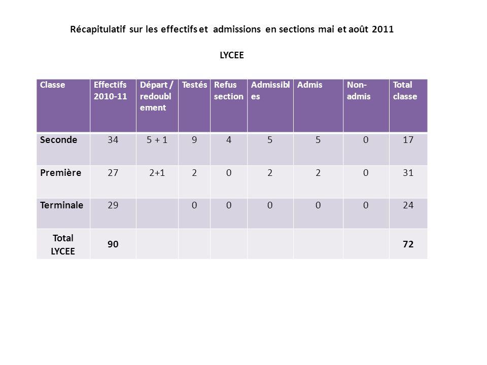 Récapitulatif sur les effectifs et admissions en sections mai et août 2011 LYCEE