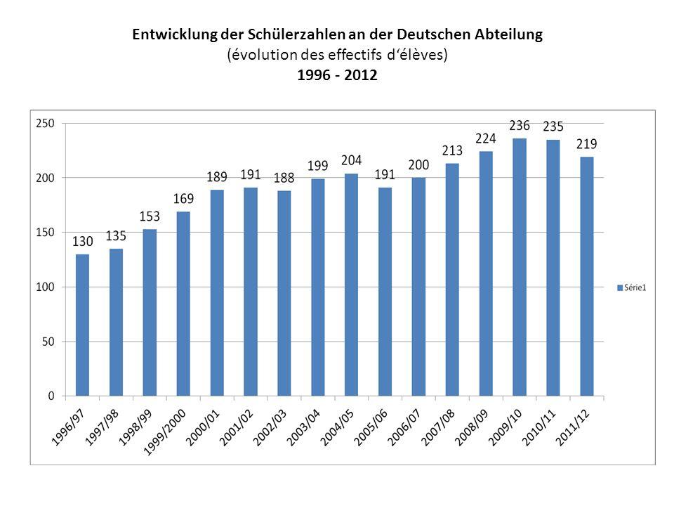 Entwicklung der Schülerzahlen an der Deutschen Abteilung (évolution des effectifs d'élèves) 1996 - 2012