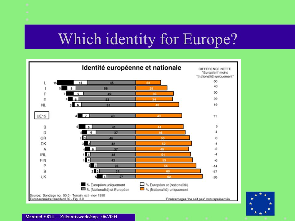 Which identity for Europe