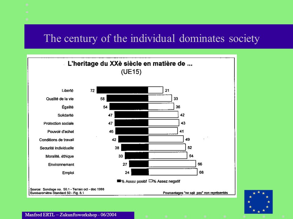 The century of the individual dominates society