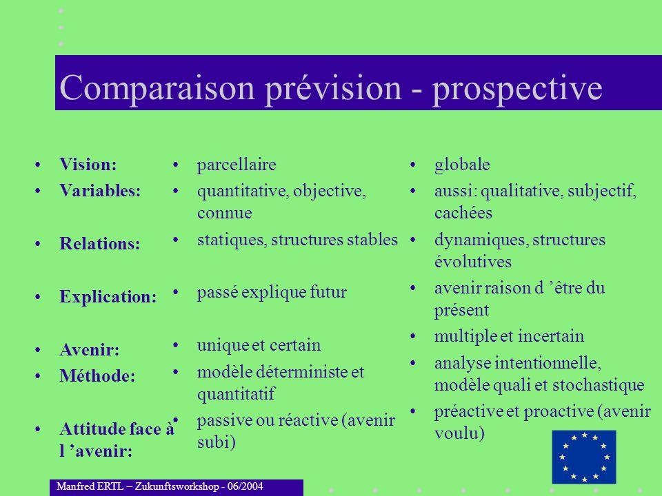 Comparaison prévision - prospective