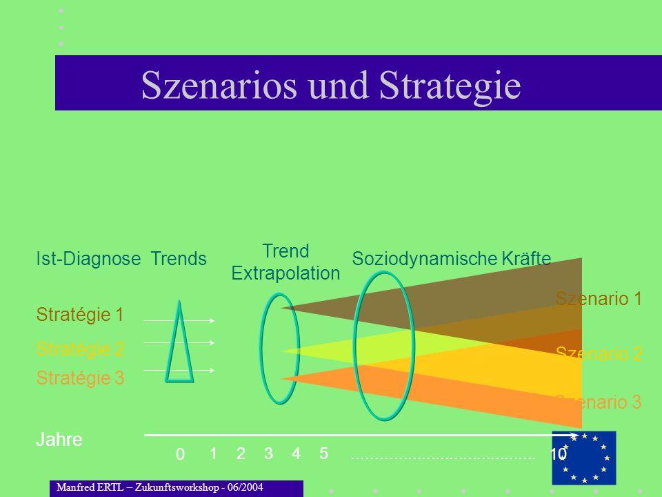 Szenarios und Strategie