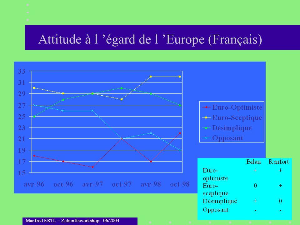 Attitude à l 'égard de l 'Europe (Français)