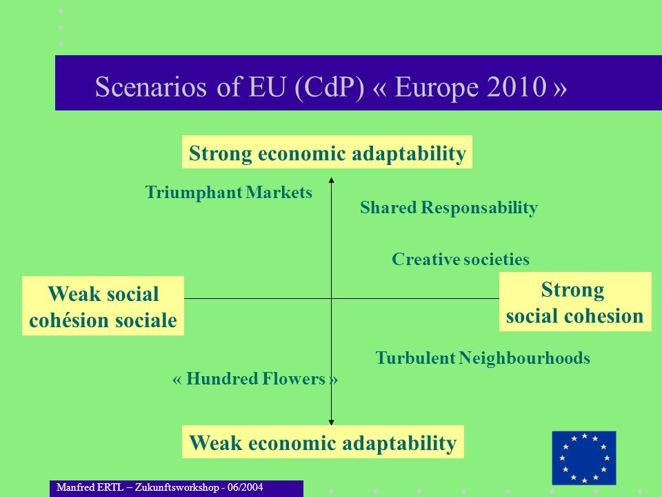 Scenarios of EU (CdP) « Europe 2010 »