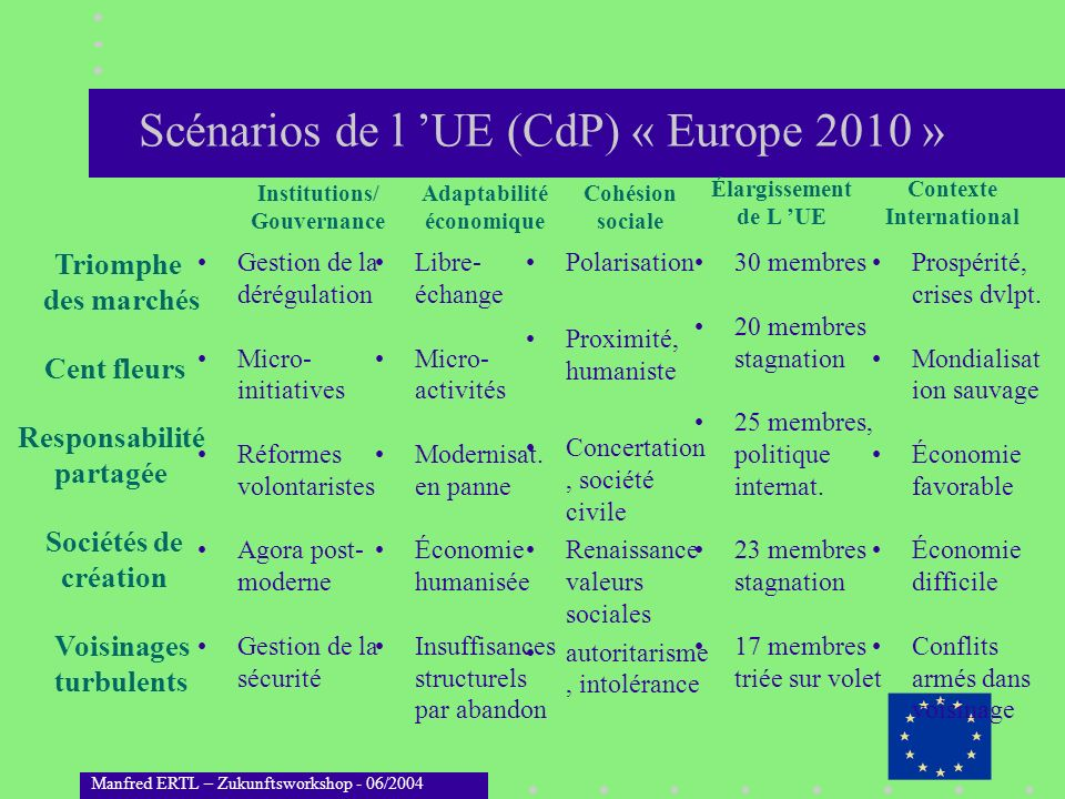 Scénarios de l 'UE (CdP) « Europe 2010 »
