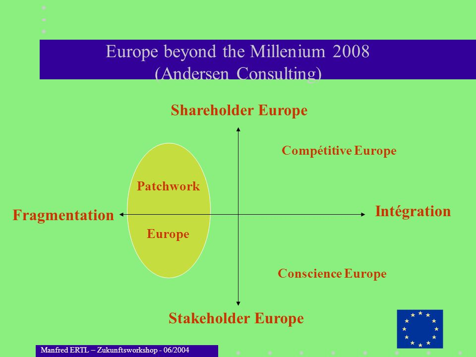 Europe beyond the Millenium 2008 (Andersen Consulting)