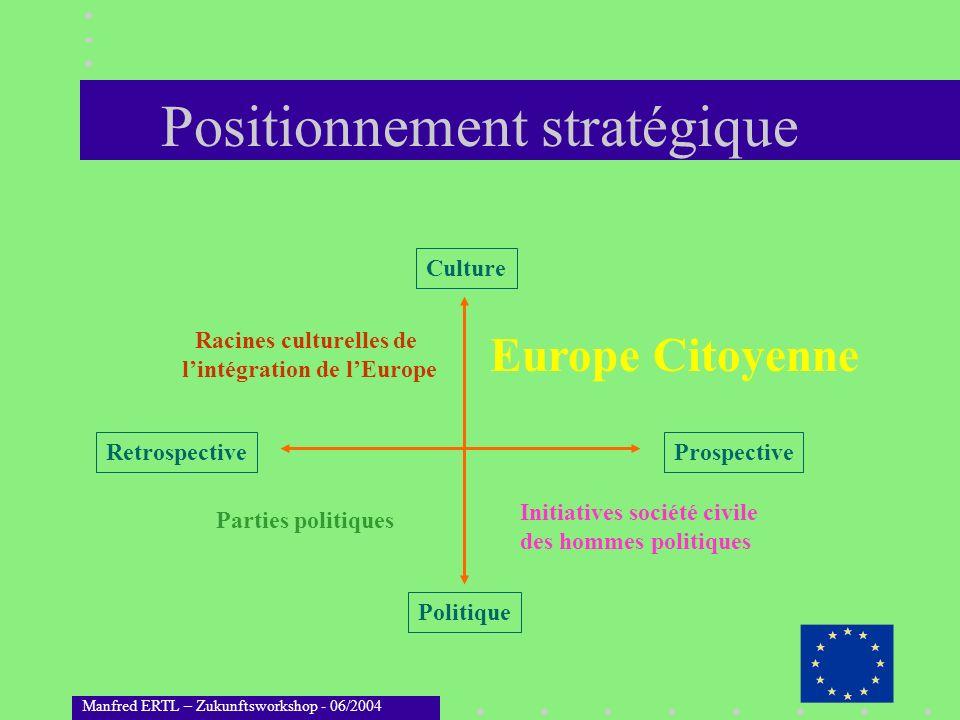 Positionnement stratégique