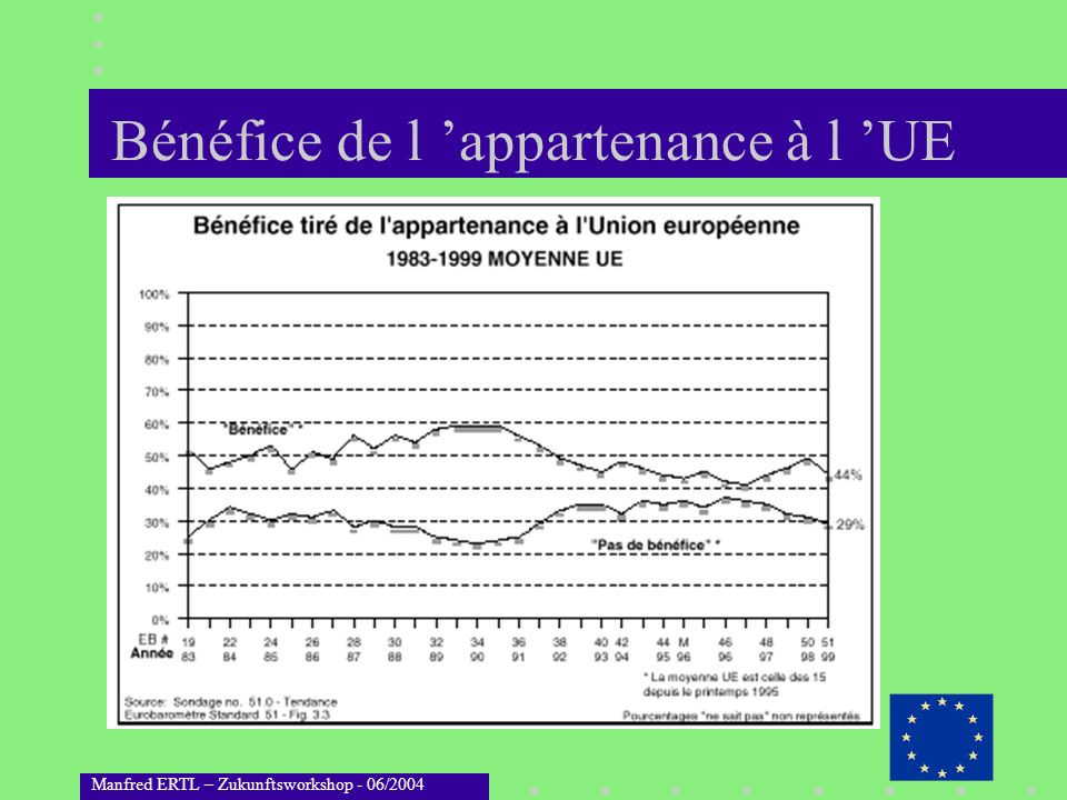 Bénéfice de l 'appartenance à l 'UE