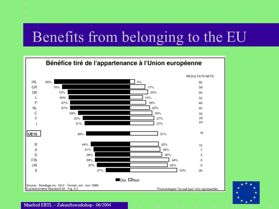 Benefits from belonging to the EU