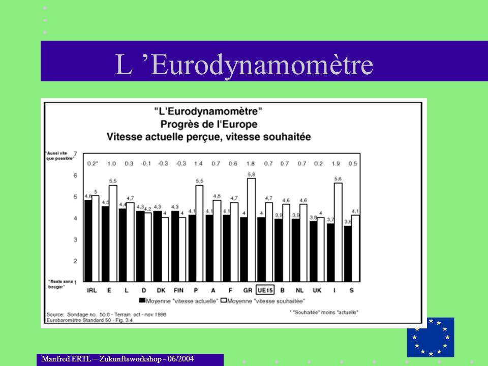 L 'Eurodynamomètre