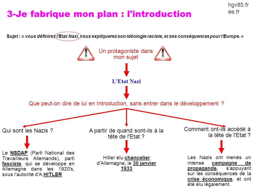 3-Je fabrique mon plan : l introduction