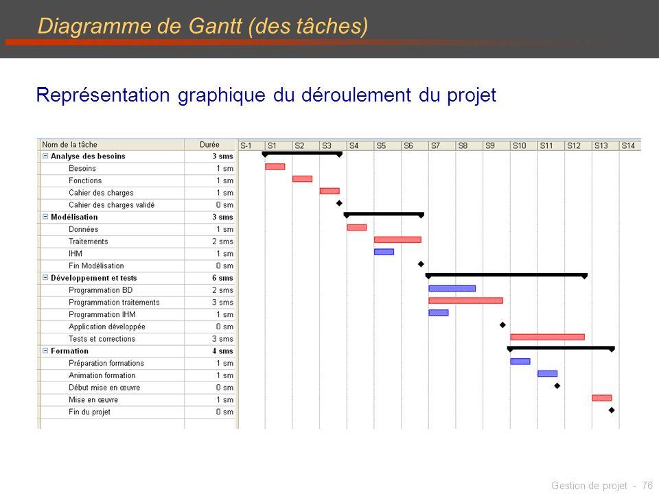 Les bases de la gestion de projet ppt tlcharger 76 diagramme de gantt ccuart Choice Image