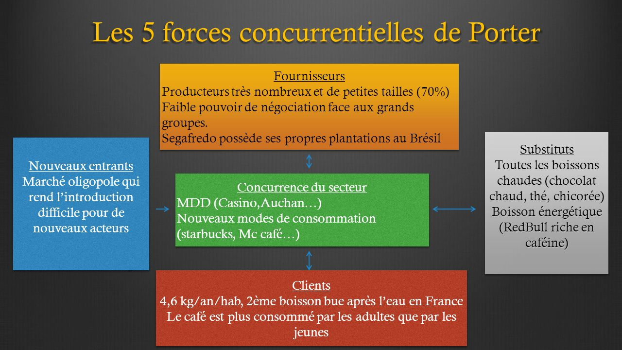 Tude de march du caf responsable d enseignement i wallart ppt t l charger - Forces concurrentielles porter ...