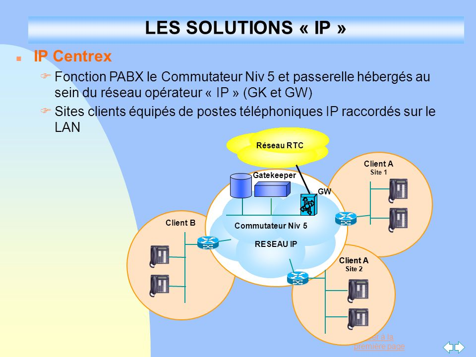 LES SOLUTIONS « IP » IP Centrex