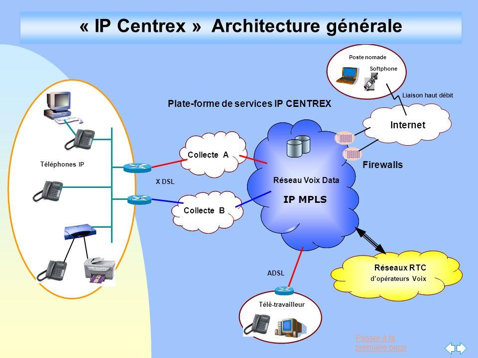 « IP Centrex » Architecture générale