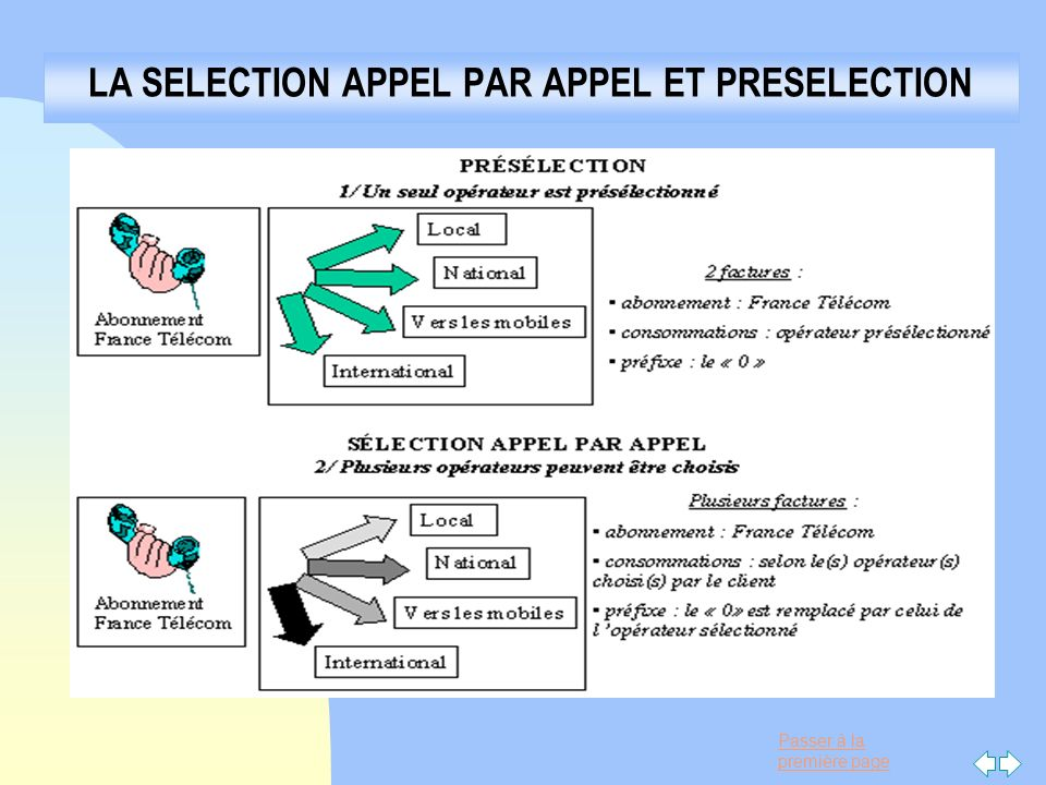 LA SELECTION APPEL PAR APPEL ET PRESELECTION