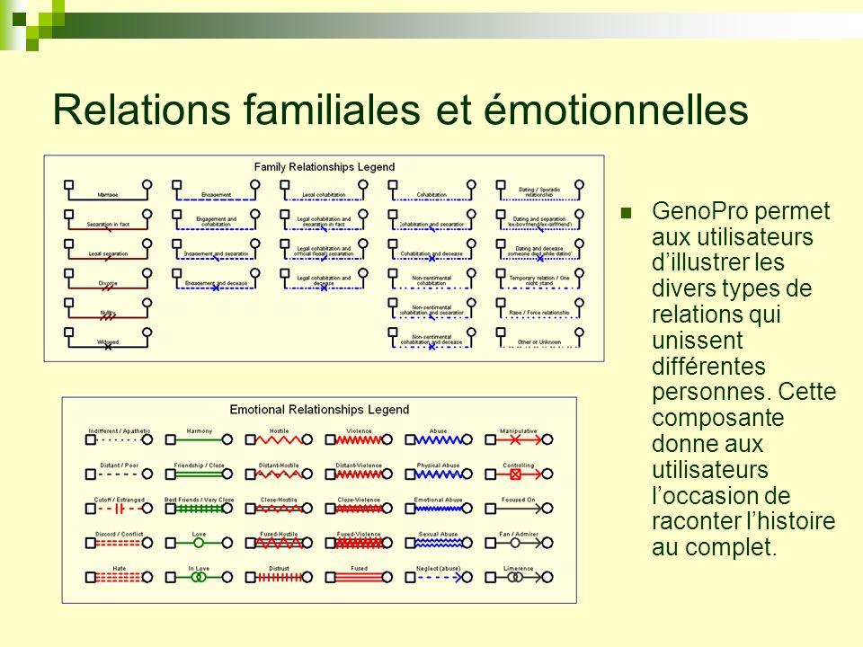 Relations familiales et émotionnelles