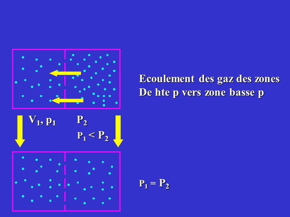 Ecoulement des gaz des zones De hte p vers zone basse p