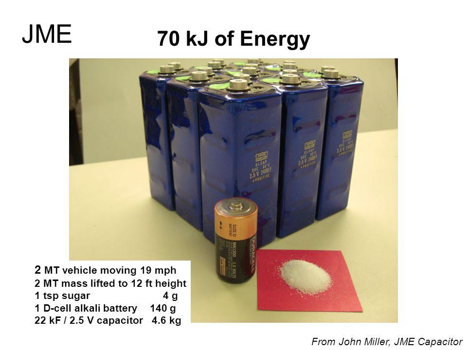 JME 70 kJ of Energy 2 MT vehicle moving 19 mph
