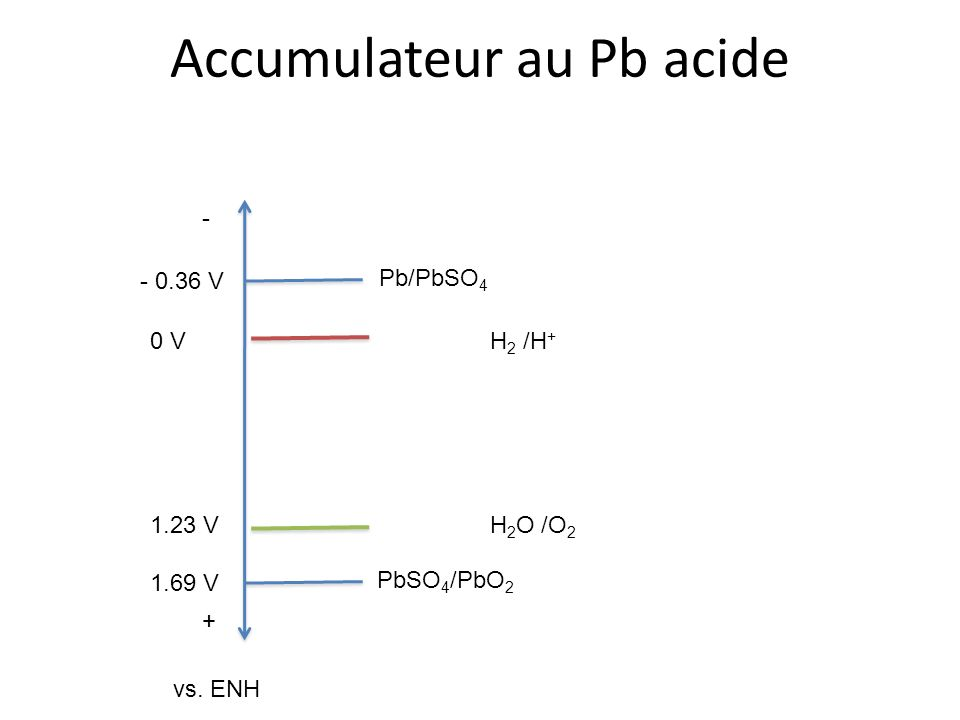 Accumulateur au Pb acide