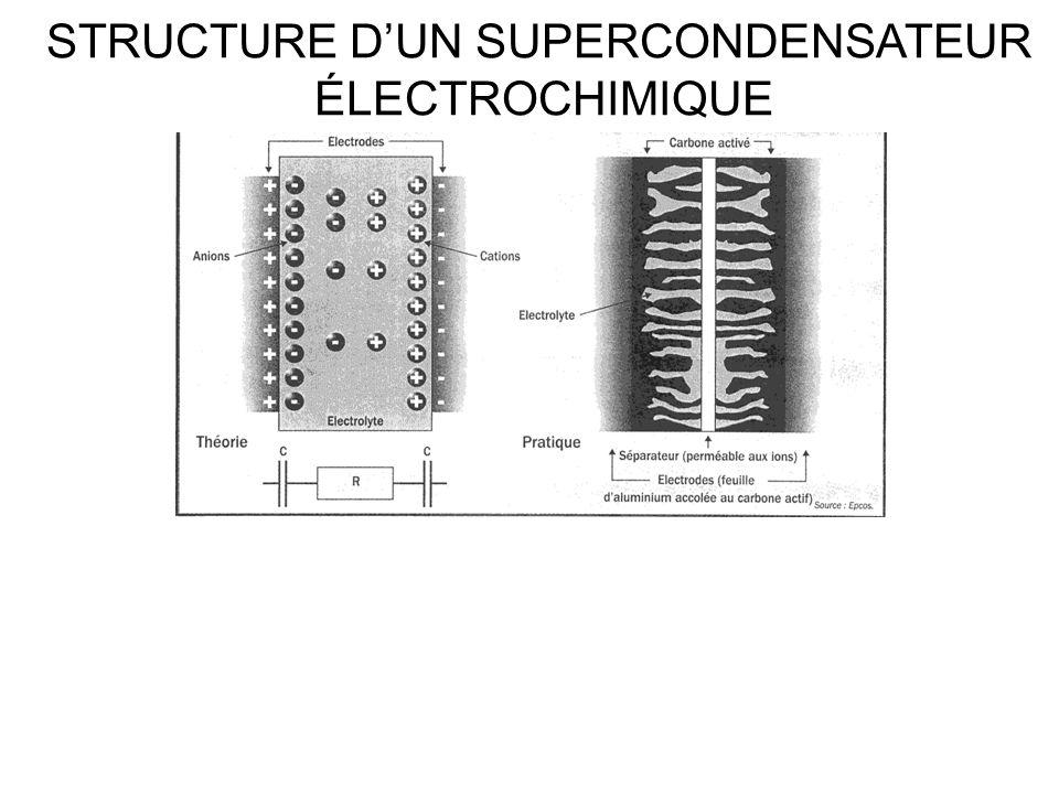 STRUCTURE D'UN SUPERCONDENSATEUR