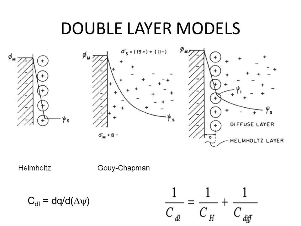 DOUBLE LAYER MODELS Helmholtz Gouy-Chapman Cdl = dq/d(Dy)