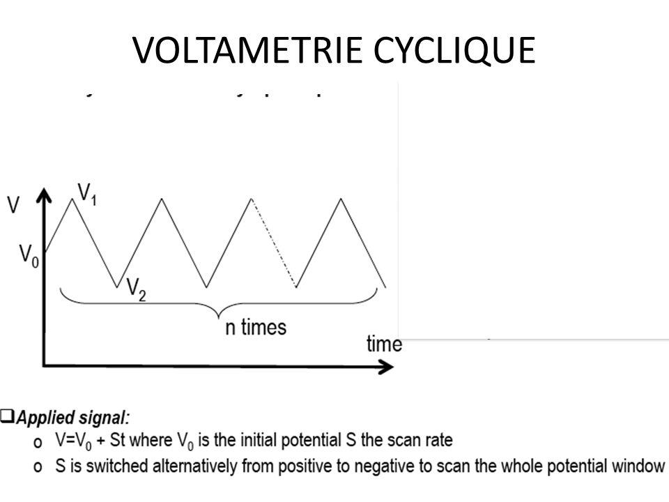 VOLTAMETRIE CYCLIQUE