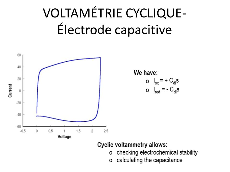 VOLTAMÉTRIE CYCLIQUE- Électrode capacitive