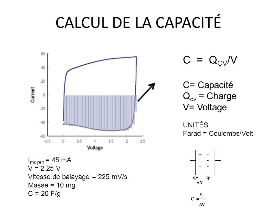 CALCUL DE LA CAPACITÉ C = QCV/V C= Capacité Qcv = Charge V= Voltage