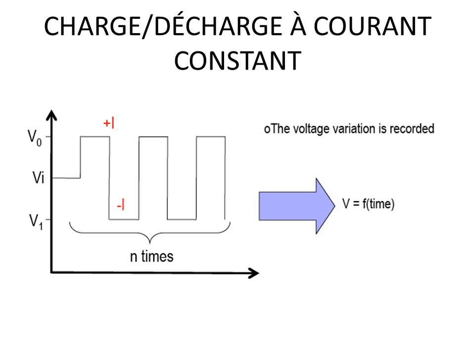 CHARGE/DÉCHARGE À COURANT CONSTANT