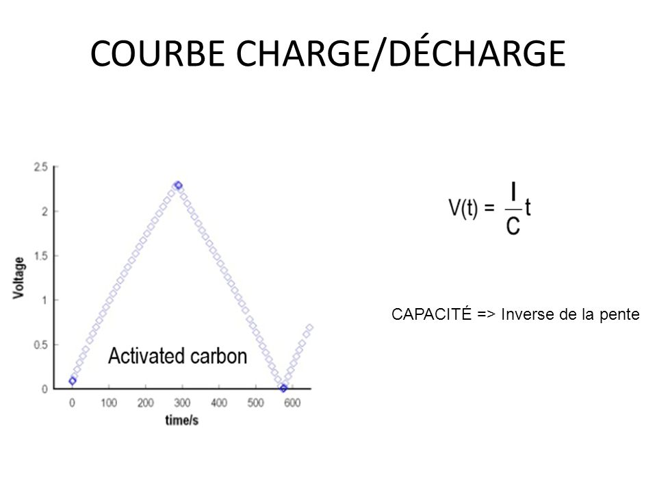 COURBE CHARGE/DÉCHARGE