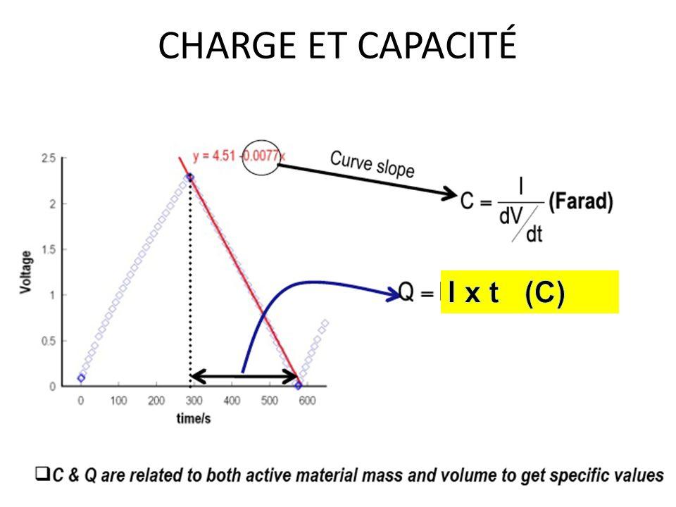 CHARGE ET CAPACITÉ I x t (C)