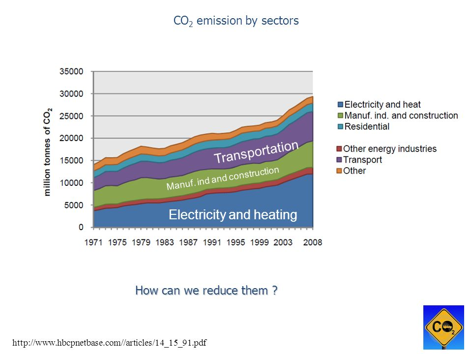Electricity and heating Transportation