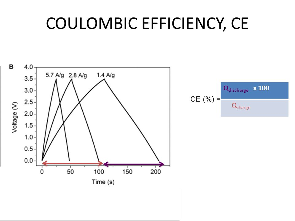 COULOMBIC EFFICIENCY, CE