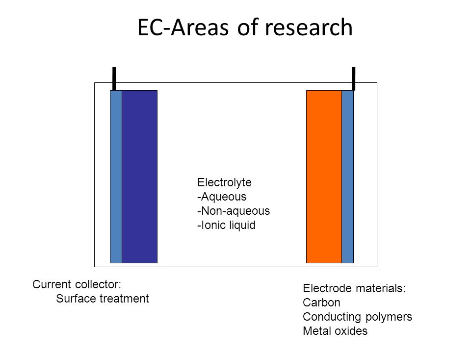 EC-Areas of research Electrolyte -Aqueous -Non-aqueous -Ionic liquid
