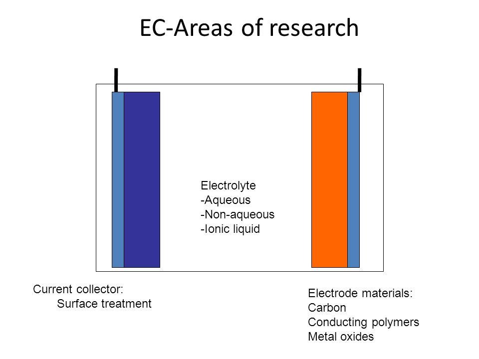 EC-Areas of research Electrolyte -Aqueous -Non-aqueous -Ionic liquid