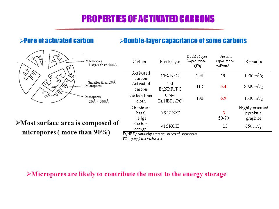 PROPERTIES OF ACTIVATED CARBONS