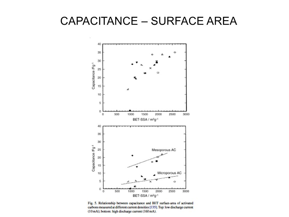 CAPACITANCE – SURFACE AREA