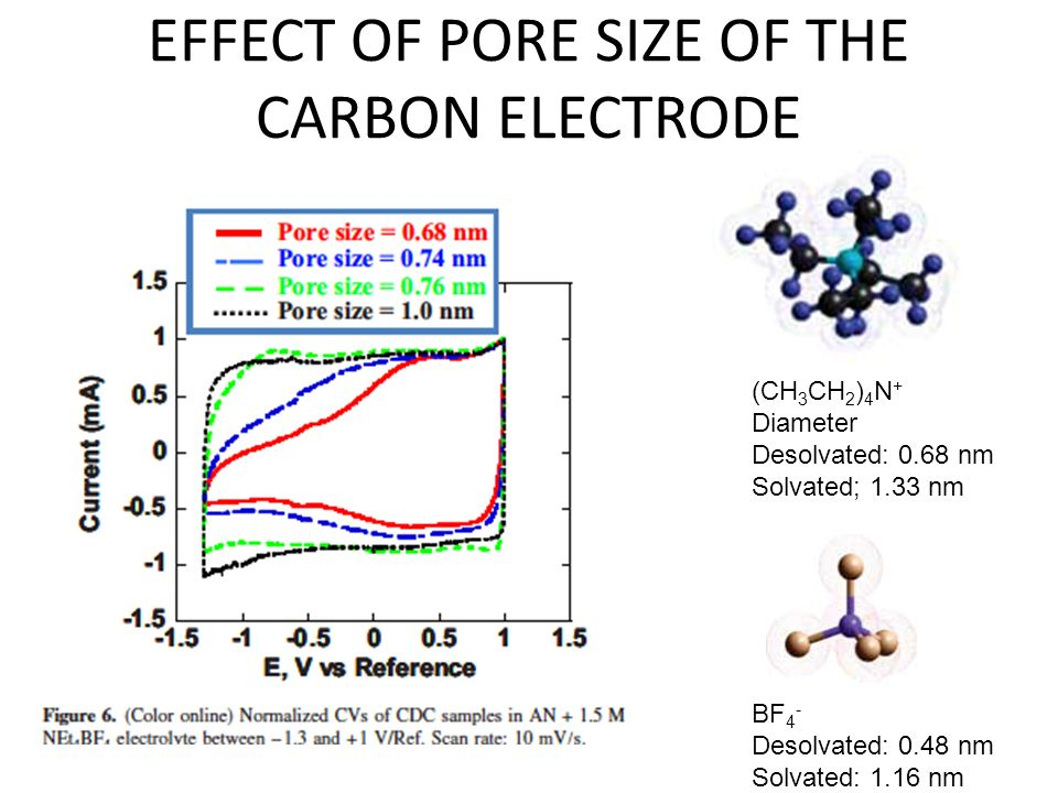 EFFECT OF PORE SIZE OF THE CARBON ELECTRODE