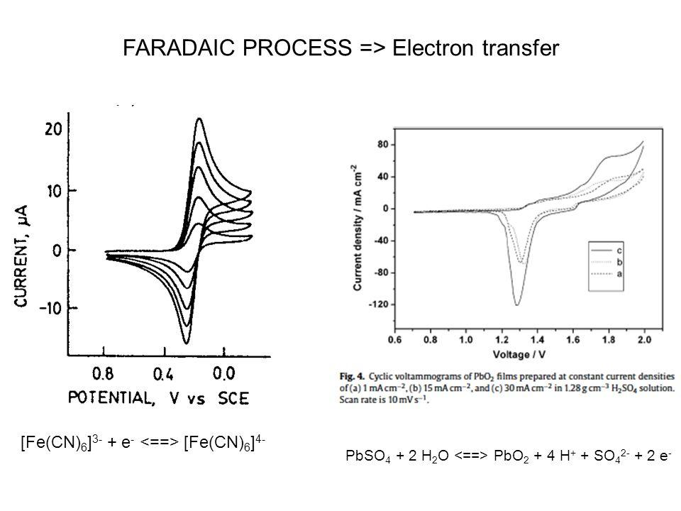 FARADAIC PROCESS => Electron transfer