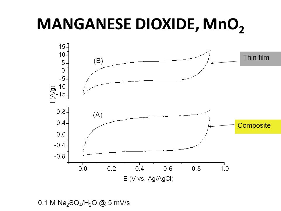 MANGANESE DIOXIDE, MnO2 Thin film Composite 0.1 M Na2SO4/H2O @ 5 mV/s