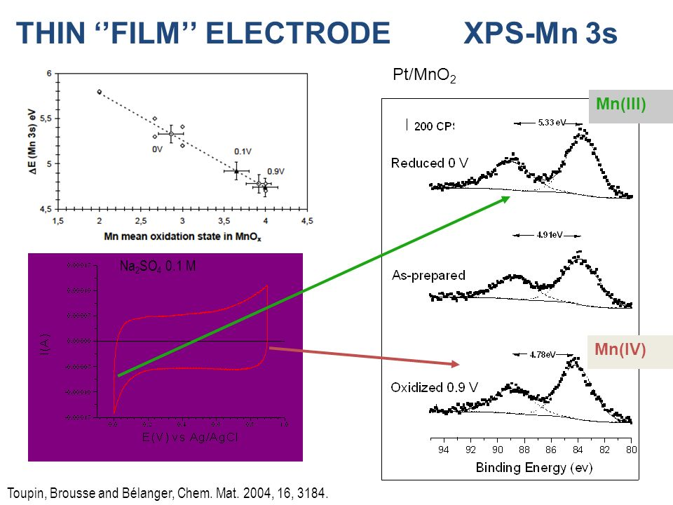 THIN ''FILM'' ELECTRODE XPS-Mn 3s