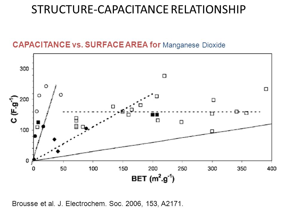 STRUCTURE-CAPACITANCE RELATIONSHIP