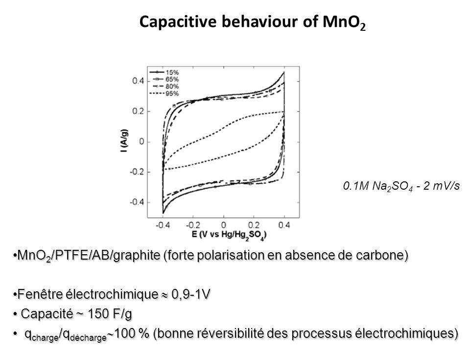 Capacitive behaviour of MnO2