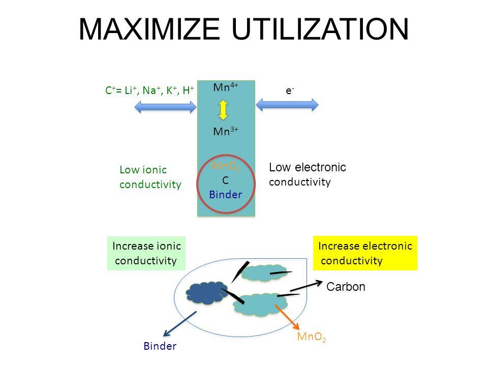 MAXIMIZE UTILIZATION C+= Li+, Na+, K+, H+ Mn4+ Mn3+ MnO2 C Binder e-