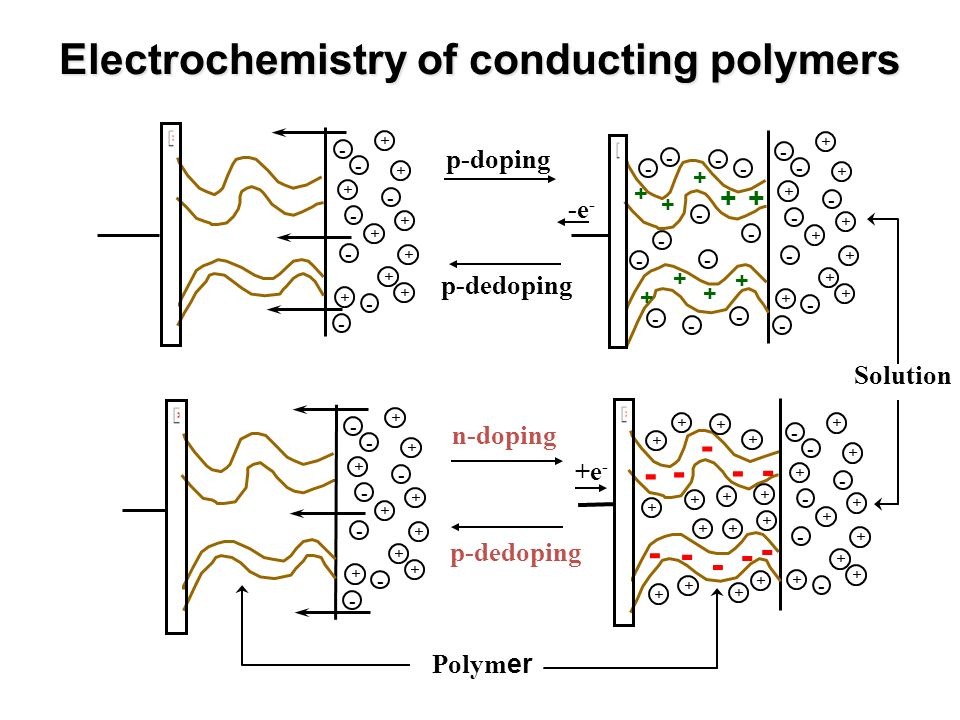 Electrochemistry of conducting polymers