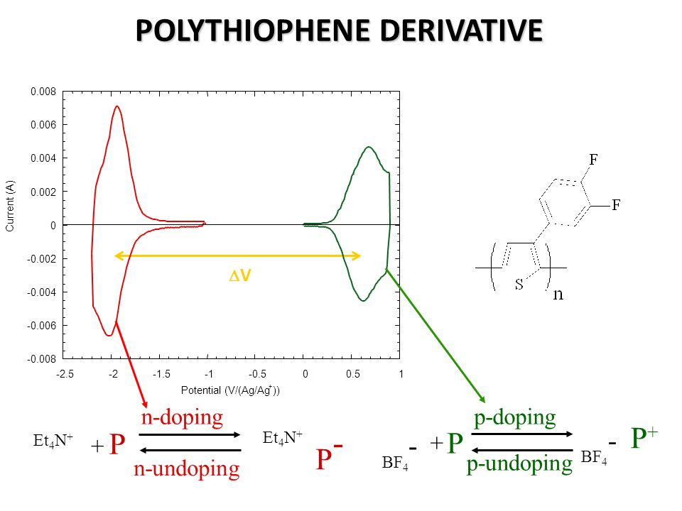 POLYTHIOPHENE DERIVATIVE